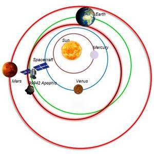 Исследование самарских ученых позволит рассчитывать гравитацию астероидов и комет